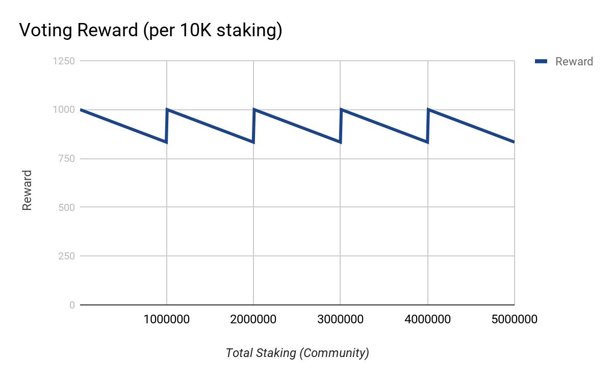 Voting Rewards 10K